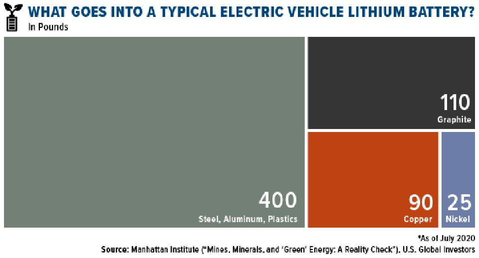 what goes into a typical electric vehicle lithium battery?