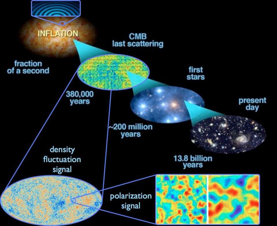 The inflationary epoch gave rise to the hot Big Bang, from which our Universe then arose.