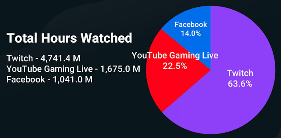 Total hours watched on popular livestreaming channels Twitch, YouTube, and Facebook in Q3 of 2020.