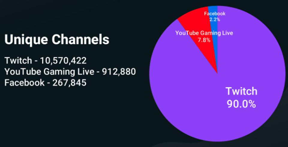 Unique channels on popular livestreaming channels Twitch, YouTube, and Facebook in Q3 of 2020.