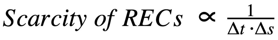 Equation for scarcity of RECs