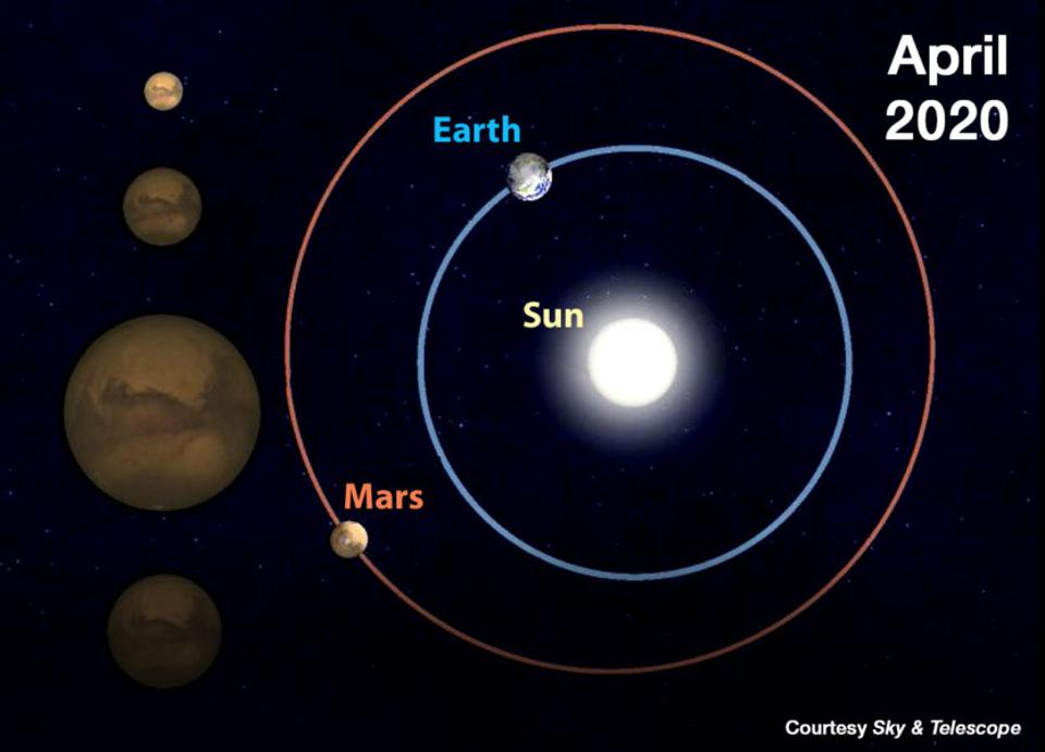 Six months ago, Earth and Mars were 203 million kilometers (126 million miles) apart. Seen through a telescope, Mars had the appearance of the tiny disk seen highlighted at upper left.