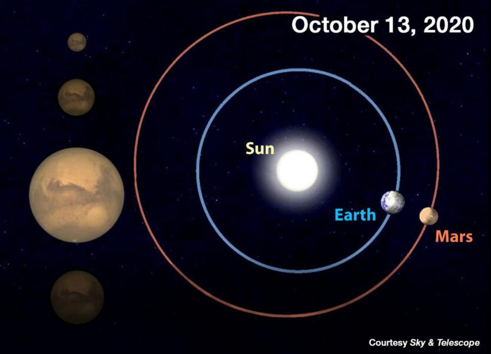 El 13 de octubre, la Tierra y Marte estarán separados por solo 62,7 millones de km (39,0 millones de millas), su emparejamiento más cercano hasta 2035. Así que el planeta se ve mucho más brillante y telescópicamente parece mucho más grande, como se muestra en la imagen resaltada a la izquierda.