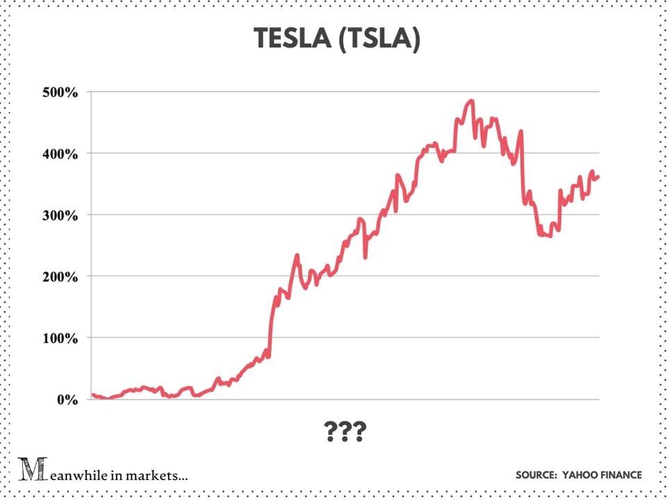 TESLA (TSLA), Tesla stock