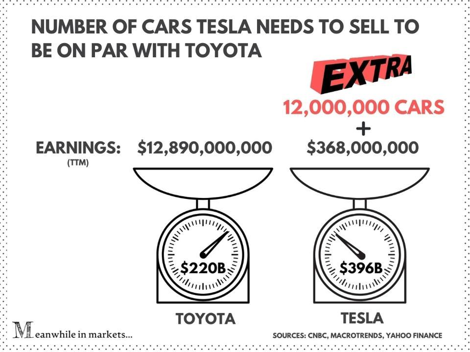 Tesla, Tesla stock, TSLA