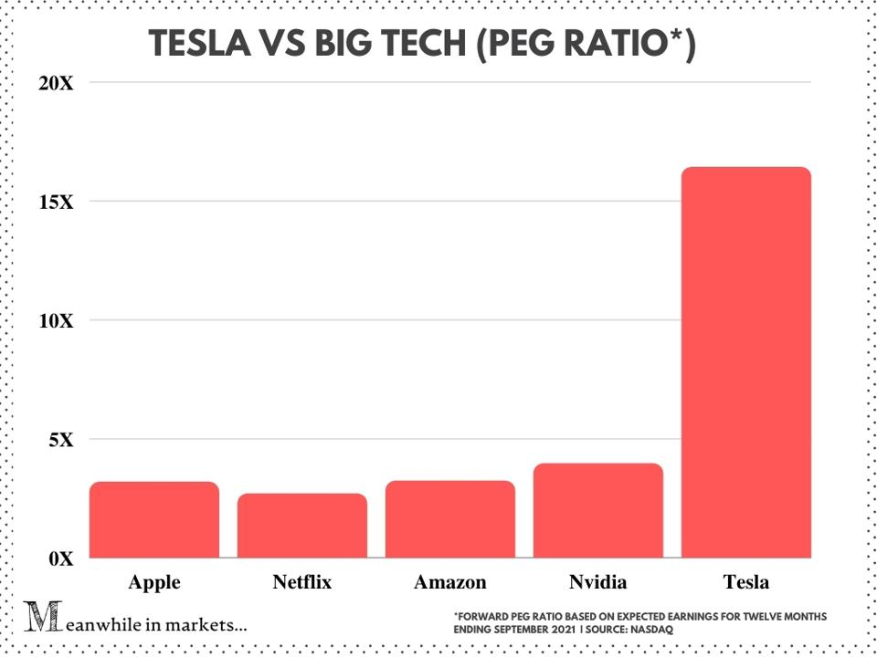 Tesla, Tesla stock, TSLA vs big tech, PEG ratio