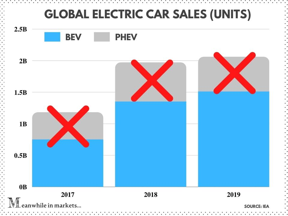 Global electric car sales (units), Tesla, Tesla stock, TSLA