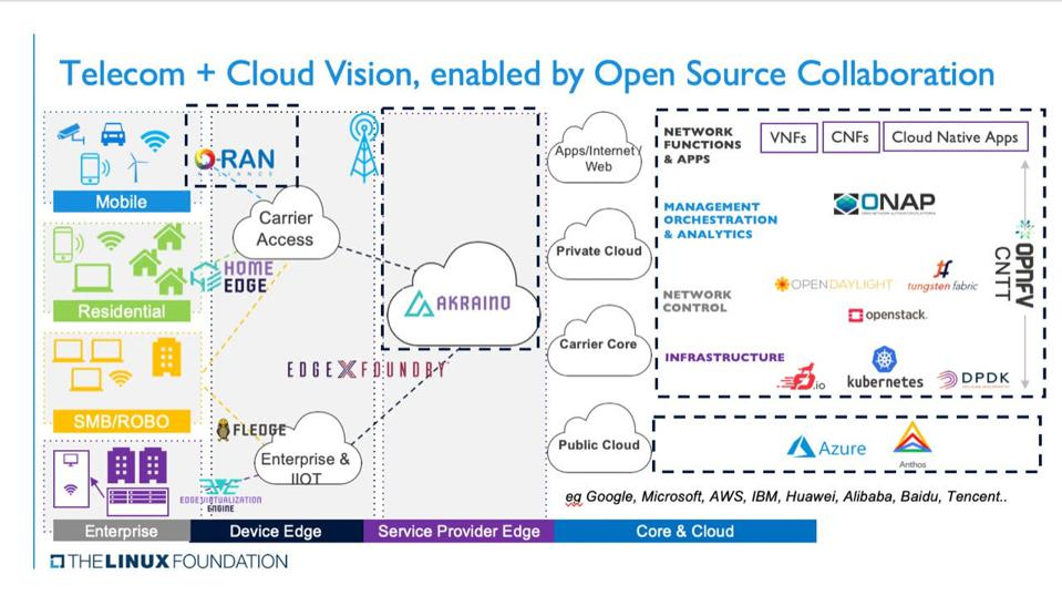 The Linux Foundation's open-source telecom and cloud vision.