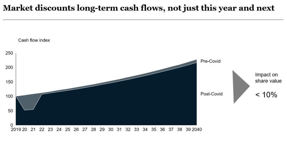 cash flow index