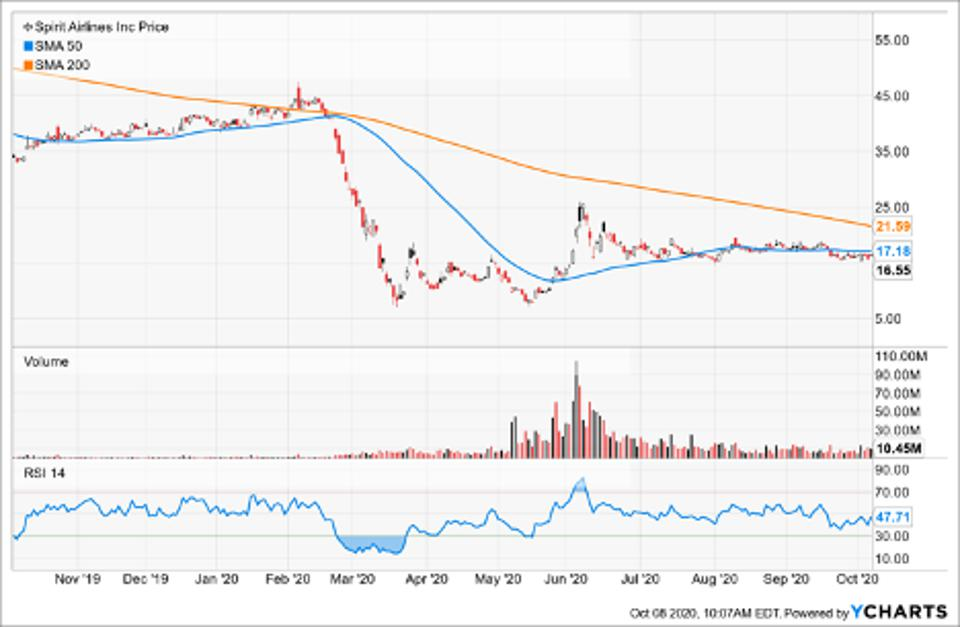 SImple Moving Average of Spirit Airlines Inc (SAVE)