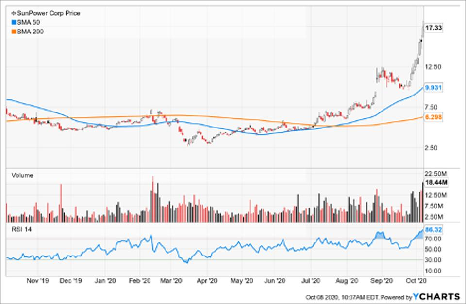 Simple Moving Average of Sunpower Corp (SPWR)