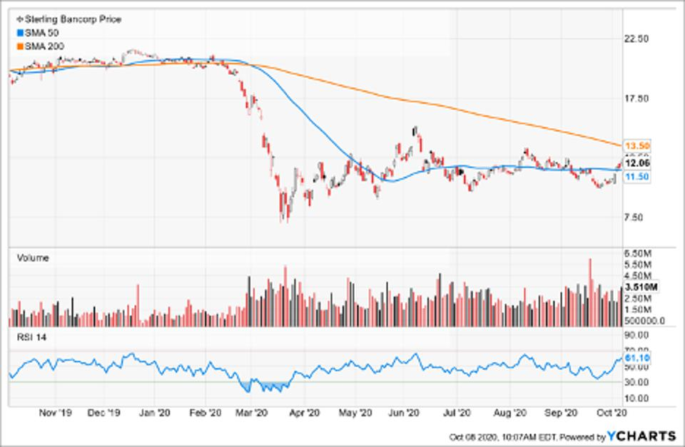 Simple Moving Average of Sterling Bancorp (STL)