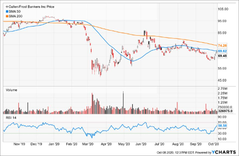 Simple Moving Average of Cullen/Frost Bankers Inc (CFR)