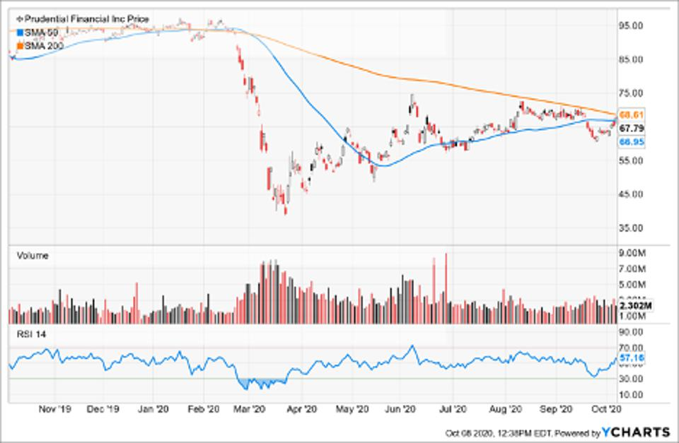 Simple Moving Average of Prudential Financial Group Inc (PRU)