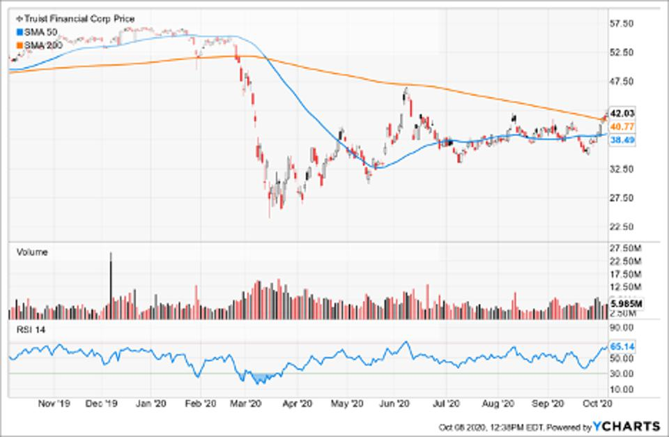 Simple Moving Average of Truist Financial Corp (TFC)
