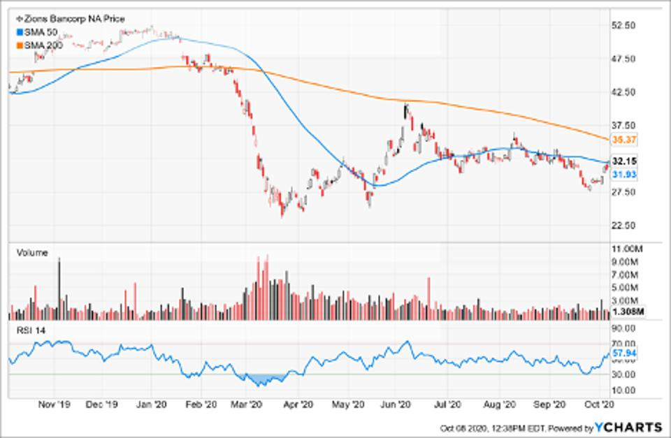 Simple Moving Average of Zions Bancorp (ZION)