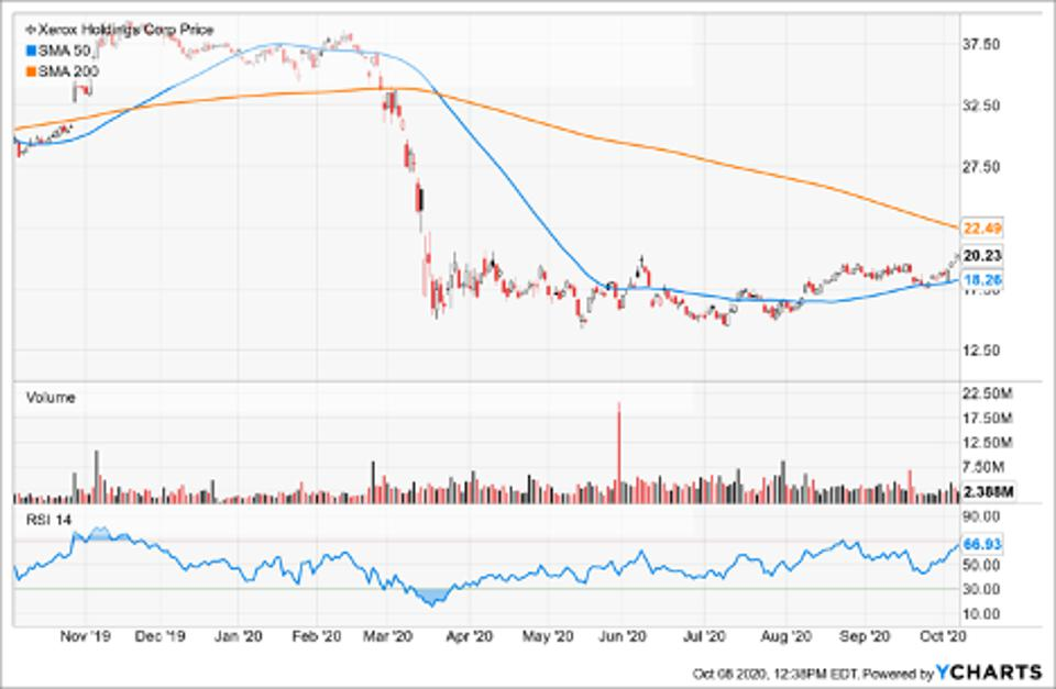 Simple Moving Average of Xerox Holdings Corp (XRX)