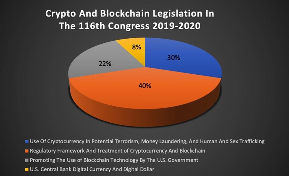Percentage breakdown of the types of cryptocurrency and blockchain bills in Congress