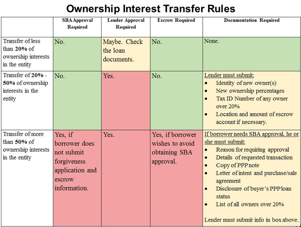Chart described above
