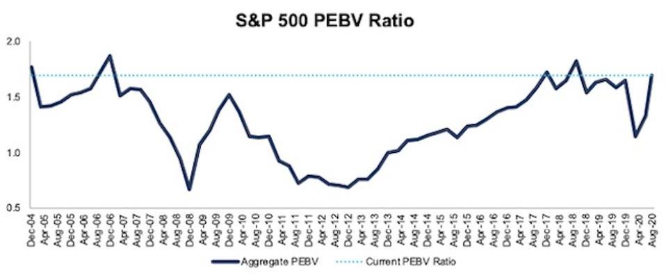 S&P 500 PEBV Ratio 2004-2020-08-11