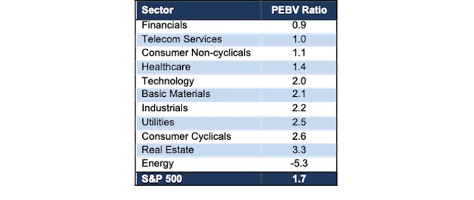 S&P 500 Sector PEBV Ratio Ranked 2Q20