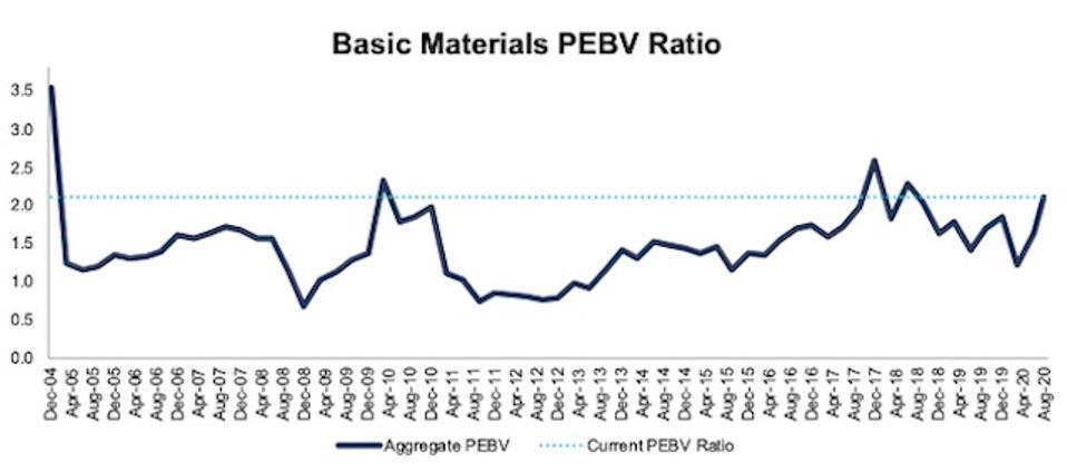Basic Materials PEBV Ratio 2004-2020-08-11