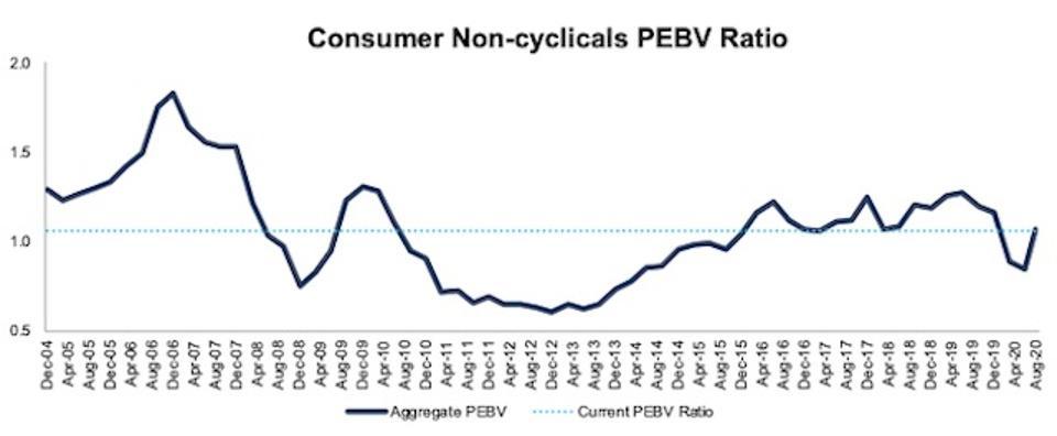 Consumer Non-cyclicals PEBV Ratio 2004-2020-08-11