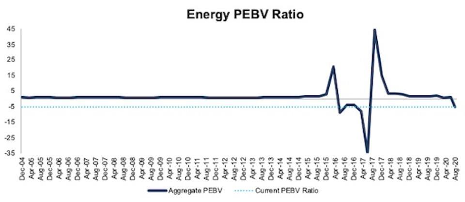 Energy PEBV Ratio 2004-2020-08-11