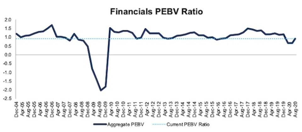 Financials PEBV Ratio 2004-2020-08-11