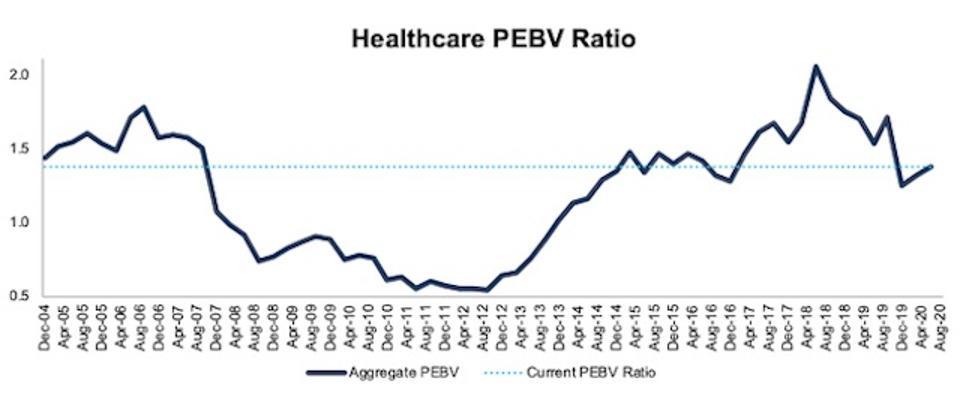Healthcare PEBV Ratio 2004-2020-08-11
