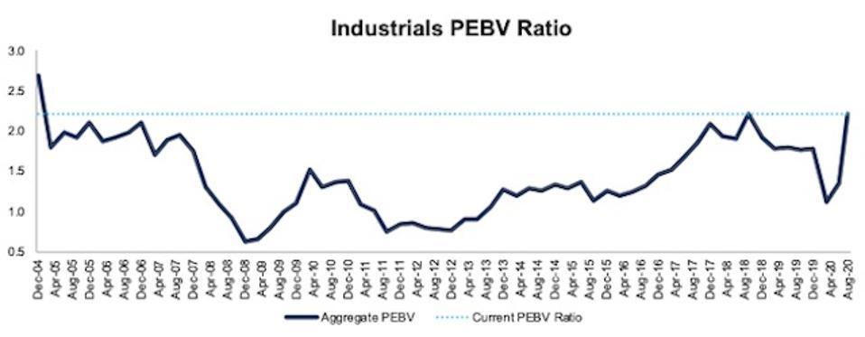 Industrials PEBV Ratio 2004-2020-08-11