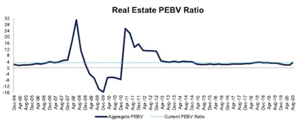 Real Estate PEBV Ratio 2004-2020-08-11