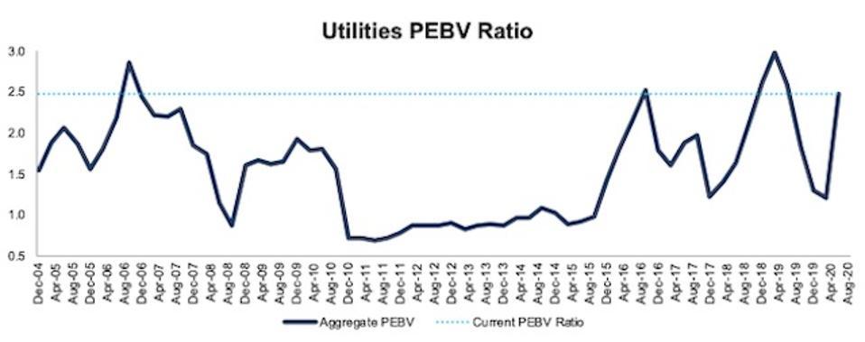 Utilities PEBV Ratio 2004-2020-08-11