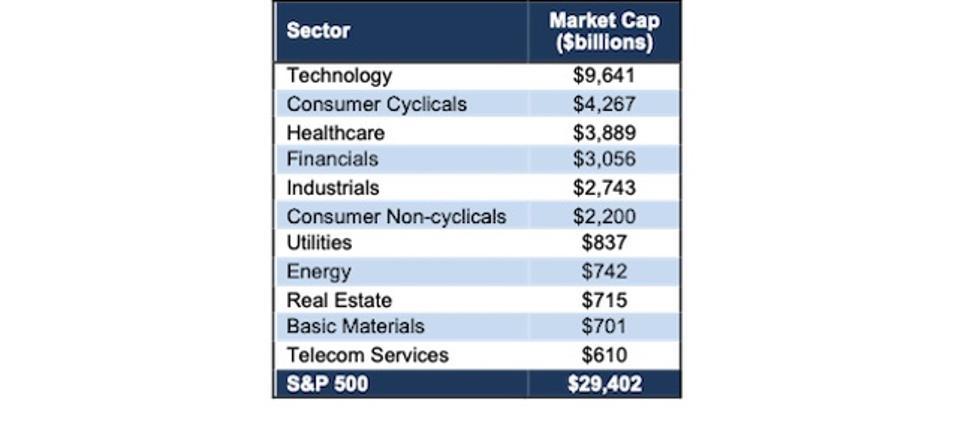 S&P 500 Sector Market Cap TTM