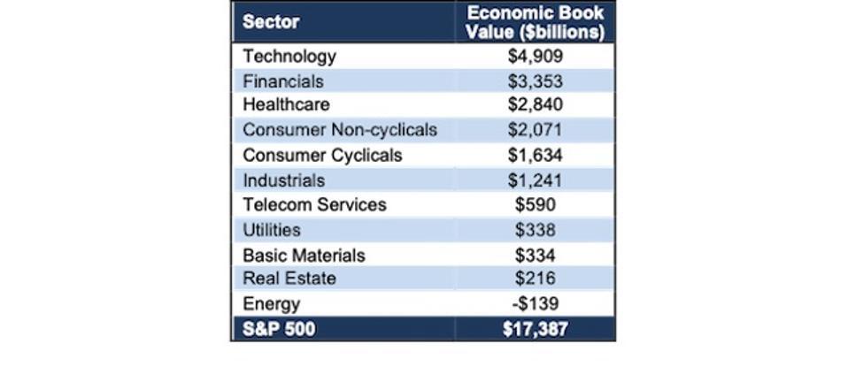 S&P 500 Sector EBV TTM