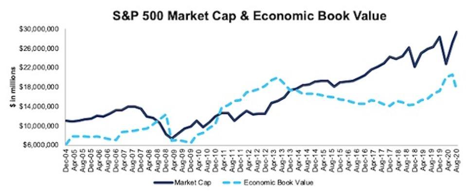 S&P 500 Market Cap And Economic Book Value 2004-2020-08-11