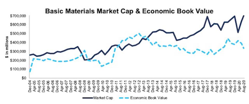 Basic Materials Market Cap And Economic Book Value 2004-2020-08-11