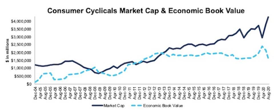 Consumer Cyclicals Market Cap And Economic Book Value 2004-2020-08-11