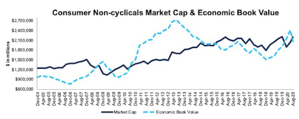 Consumer Non-cyclicals Market Cap And Economic Book Value 2004-2020-08-11