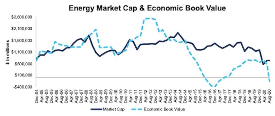 Energy Market Cap And Economic Book Value 2004-2020-08-11
