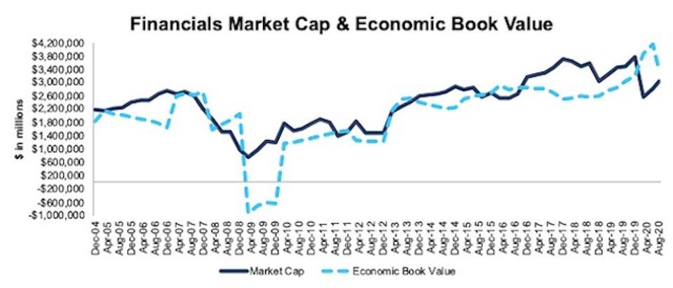 Financials Market Cap And Economic Book Value 2004-2020-08-11