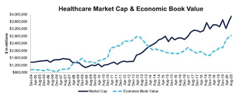 Healthcare Market Cap And Economic Book Value 2004-2020-08-11