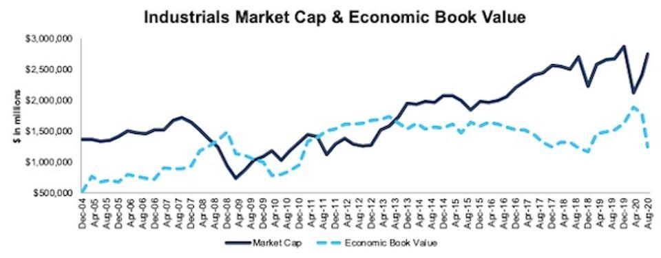 Industrials Market Cap And Economic Book Value 2004-2020-08-11