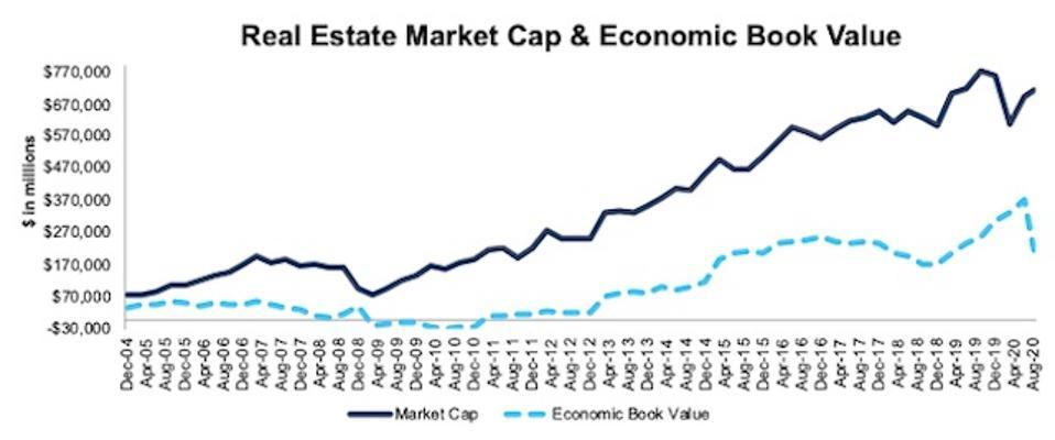 Real Estate Market Cap And Economic Book Value 2004-2020-08-11