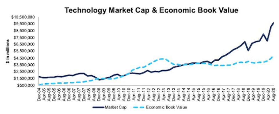 Technology Market Cap And Economic Book Value 2004-2020-08-11