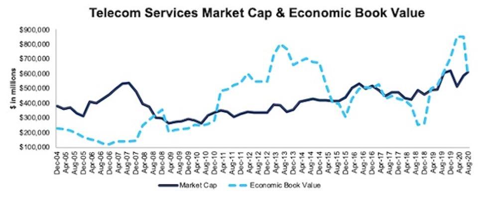 Telecom Services Market Cap And Economic Book Value 2004-2020-08-11