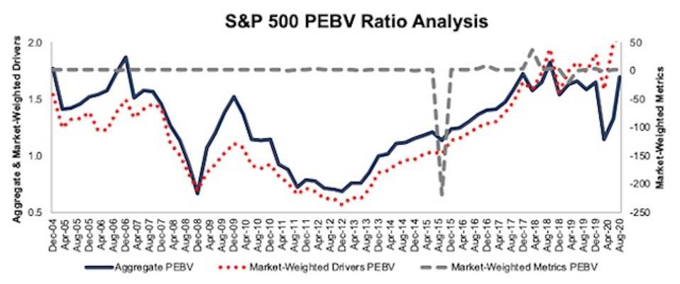 S&P 500 PEBV Ratio Methodologies Compared 2004-2020-08-11