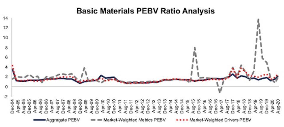 Basic Materials PEBV Ratio Methodologies Compared 2004-2020-08-11