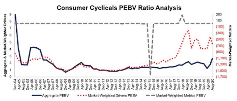 Consumer Cyclicals PEBV Ratio Methodologies Compared 2004-2020-08-11