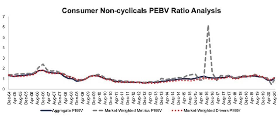 Consumer Non-cyclicals PEBV Ratio Methodologies Compared 2004-2020-08-11